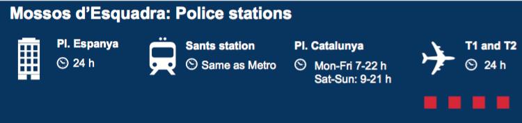 Mossos d'Esquadra Police Station